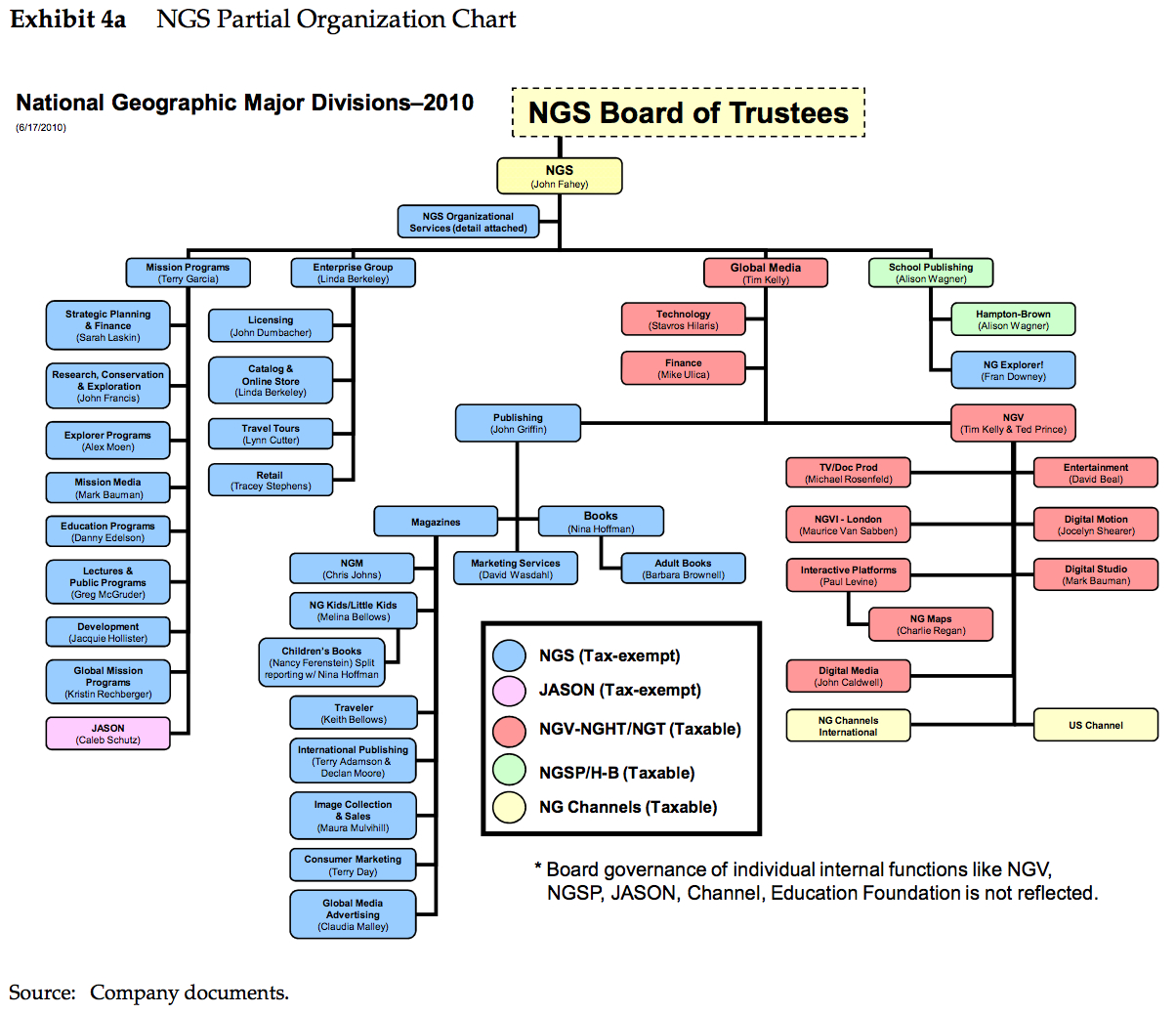 organisation chart of infosys