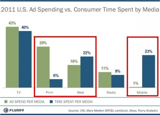 Mobile ad spending vs  time spent on media