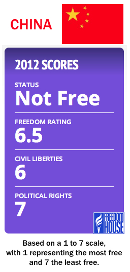China Freedom House rating 2012
